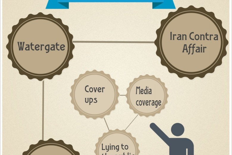 Comparing Benghazigate to Watergate and the Iran Contra Affair