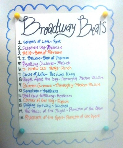These Broadway hits will make you want to get up dance or bust out singing. They are great representatives of the play they are performed in.