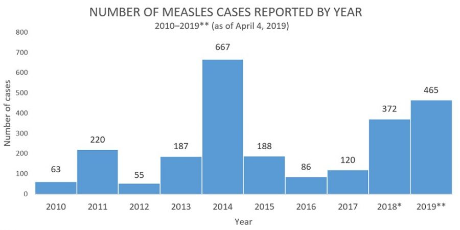 The United States faces a measles outbreak of massive proportions as the second-highest number of cases have been reported for January to April of this year.  Some people have begun to blame anti-vaxxers as the cause of such outbreaks in the U.S., leading to censorship of anti-vaccination content online.  (Photo Credit: https://www.cdc.gov/measles/cases-outbreaks.html.)