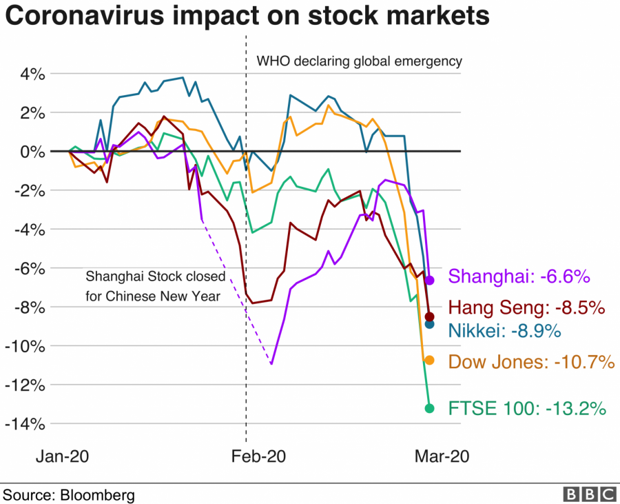 Due to the coronavirus, the stock markets have decreased greatly in the past couple of months. (Photo By BBC News}