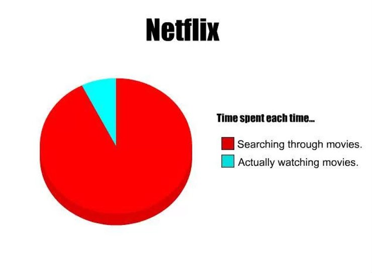 Netflix and the Infamous Rabbit Hole of Movies