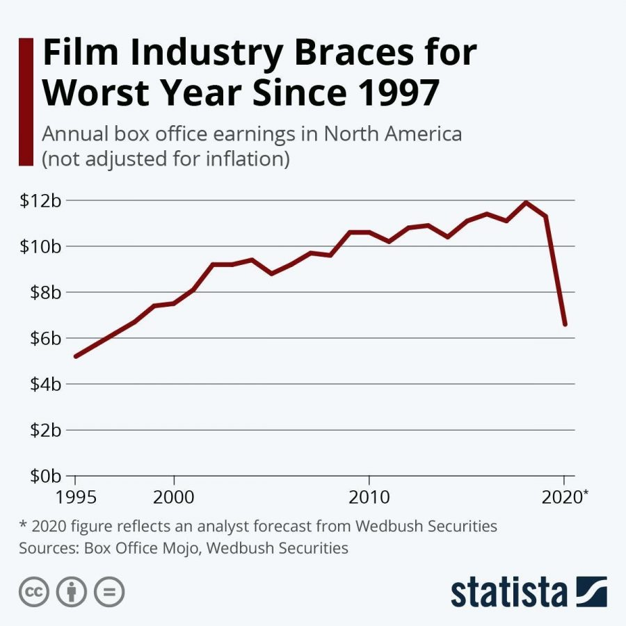 The annual box office earnings. Photo from BrinkNews.