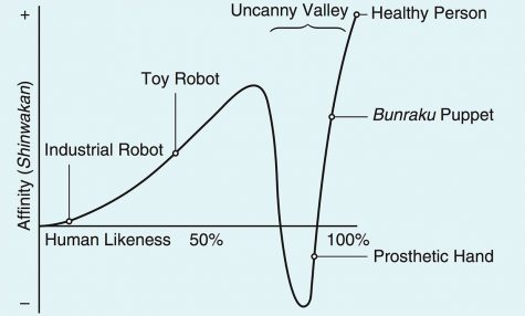 This was the chart made by Mori to illustrate the spectrum of the uncanny valley.  Photo by Masahiro Mori.